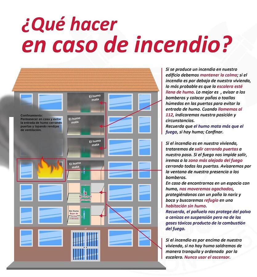 Qué hacer en caso de incendio en casa